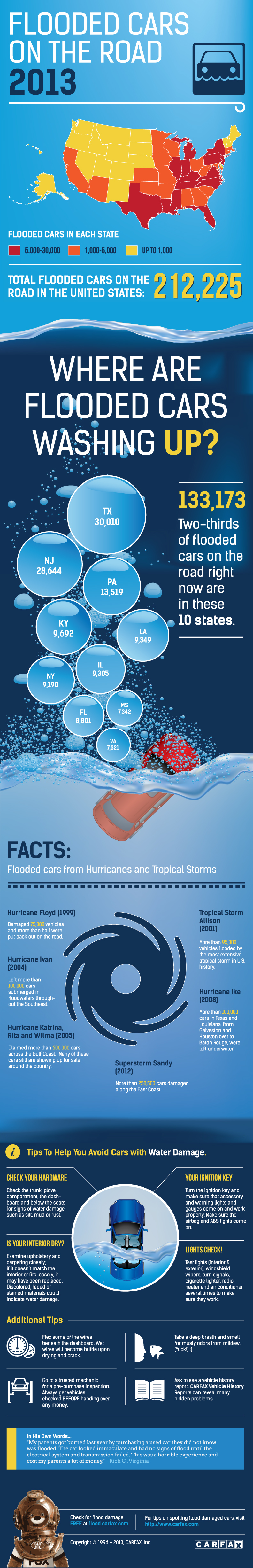 infographic on flood damaged cars for 2012