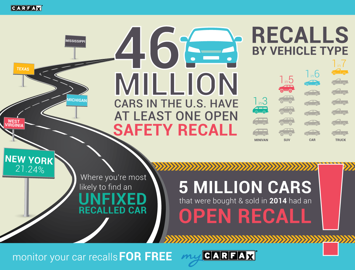 Open Recalls 2014 CARFAX Infographic