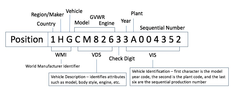 Vehicle Vin Number >> Vin Decoding Carfax