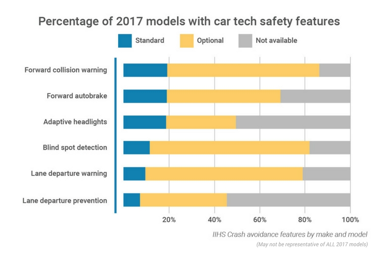 2017 models with car tech bar graph