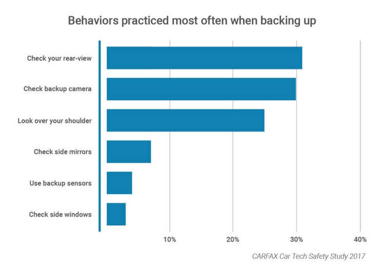 Behaviors Backing Up bar graph
