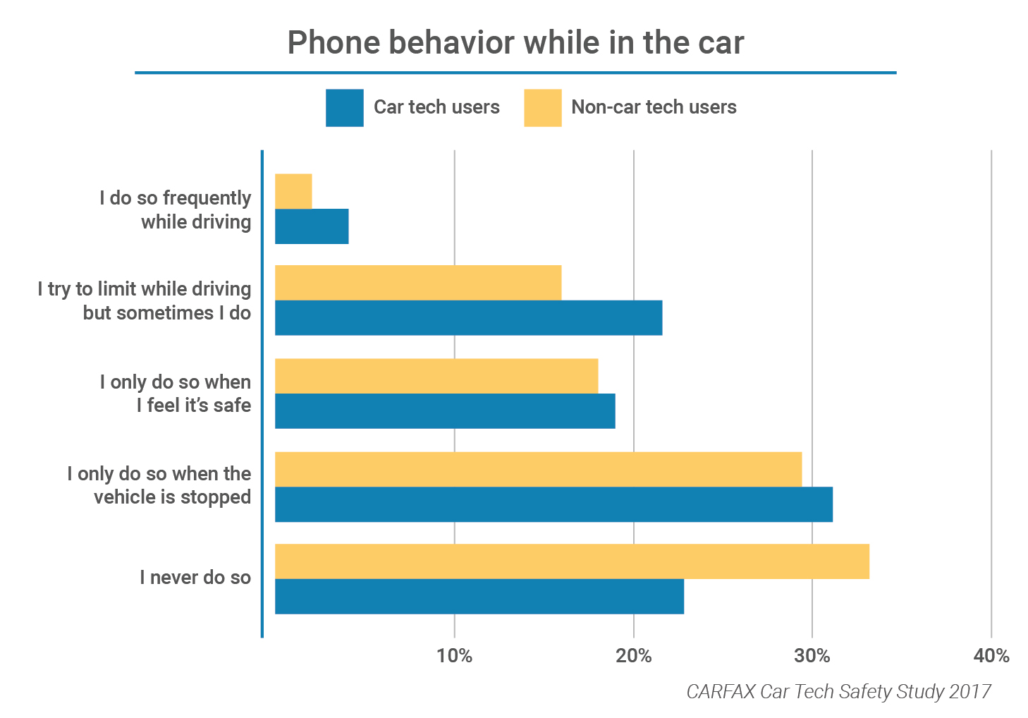 Phone behavior in car